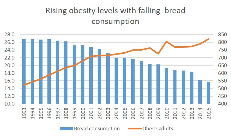 Bread and obesity - FAB